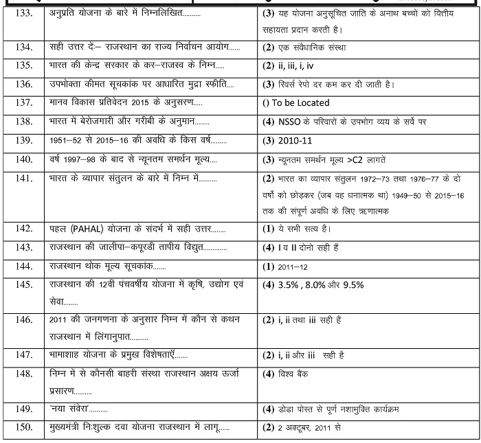RAS Answer Key 2016 Pre Exam Answer And Expected Cutoff