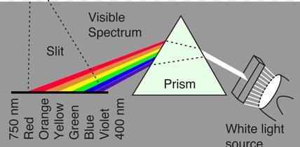 Spectrum-of-Light-short-tri