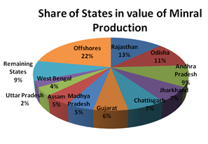 India's leading Producer of Mineral And Most of State