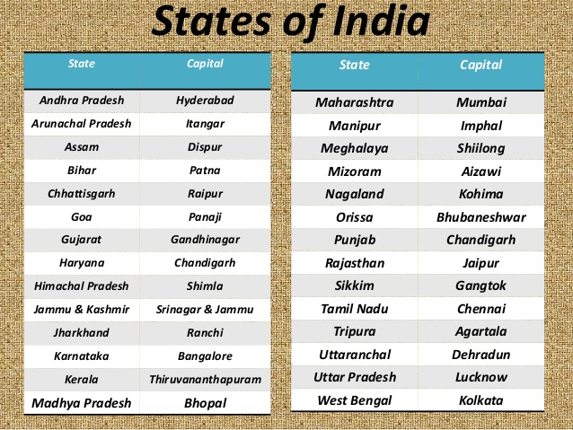All State And Union Territory Capitals In India