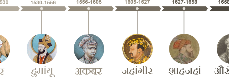 List of Famous Mughal Emperor And His Reign