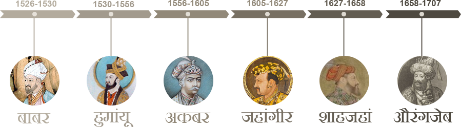 List of Famous Mughal Emperor