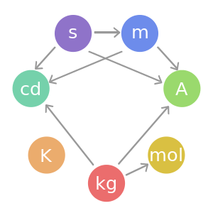 List of Important System Values of Measurement In Science